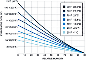 misting fan diagram humidity-cooling
